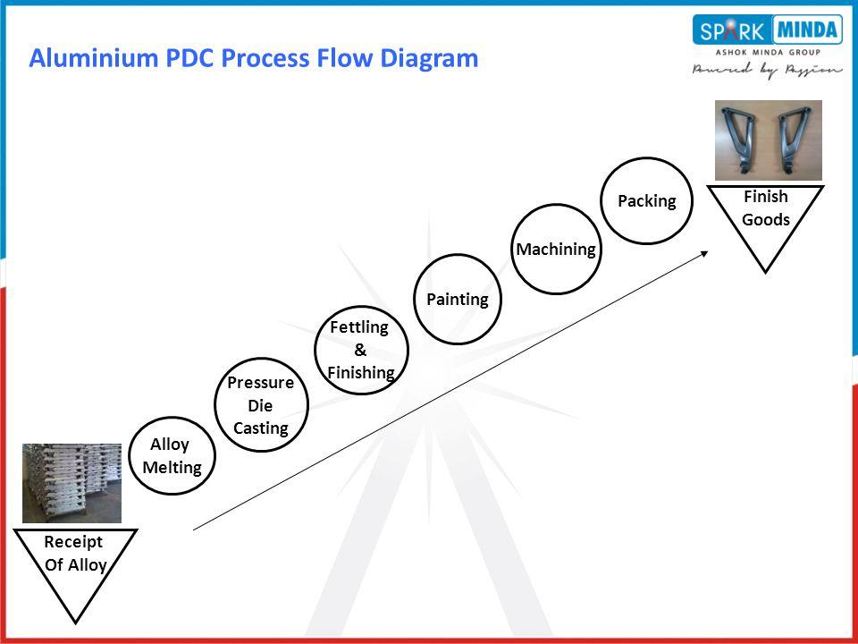 Aluminium PDC Process Flow Diagram