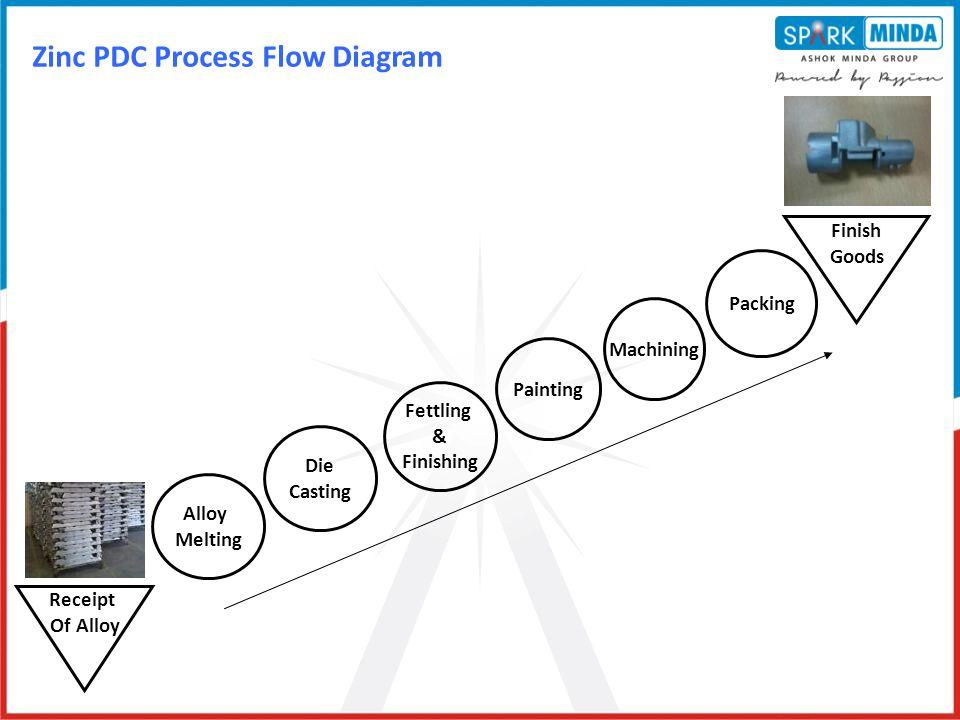 Zinc PDC Process Flow Diagram