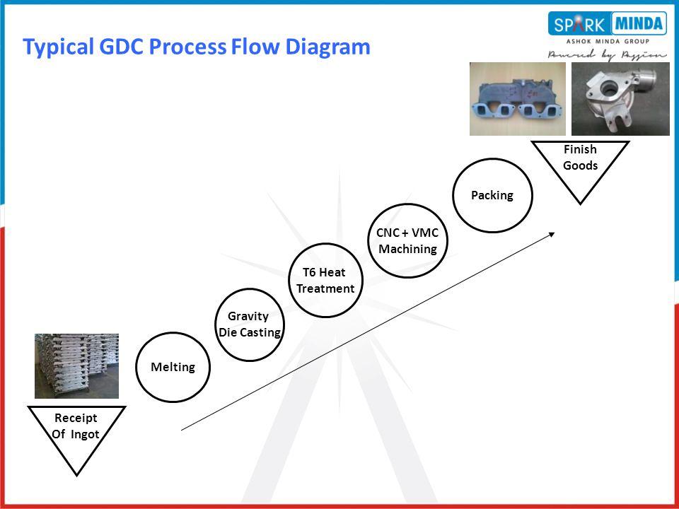 Typical GDC Process Flow Diagram