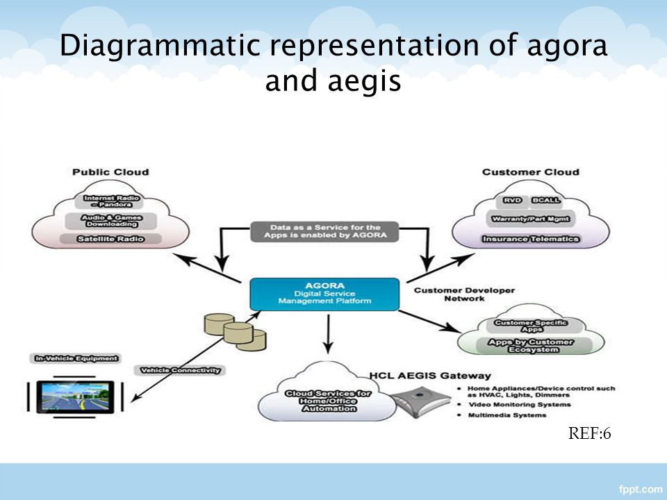 Diagrammatic representation of agora and aegis
