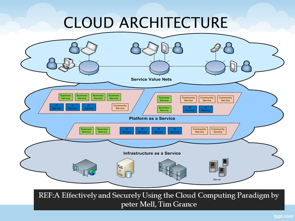 CLOUD ARCHITECTURE REF:A Effectively and Securely Using the Cloud Computing Paradigm by peter Mell, Tim Grance.