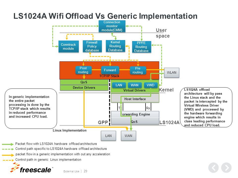 LS1024A SAMBA Optimizations
