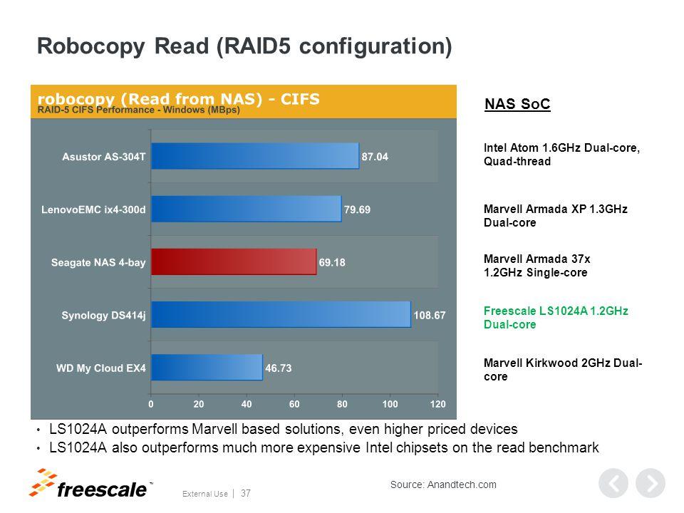 Robocopy Write (RAID5 configuration)