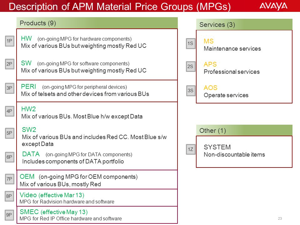 Description of APM Material Price Groups (MPGs)