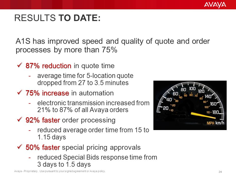 RESULTS TO DATE: A1S has improved speed and quality of quote and order processes by more than 75% 87% reduction in quote time.