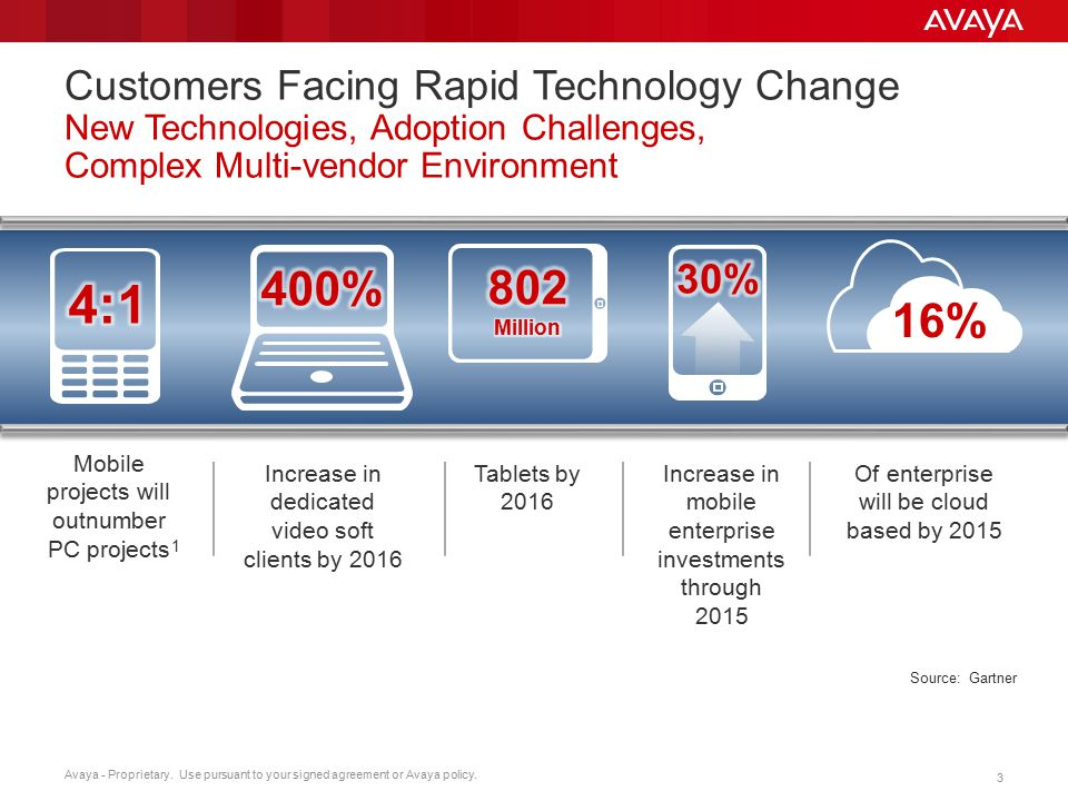 Customers Facing Rapid Technology Change New Technologies, Adoption Challenges, Complex Multi-vendor Environment