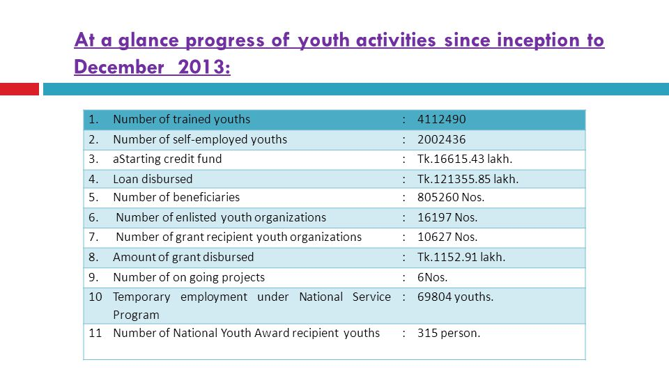 At a glance progress of youth activities since inception to December 2013:
