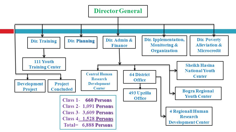 Director General Class 1- 660 Persons Class 2- 1,091 Persons
