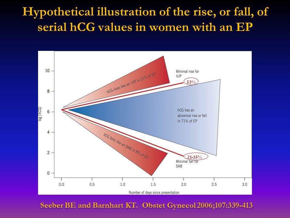 Seeber BE and Barnhart KT. Obstet Gynecol 2006;107:339-413