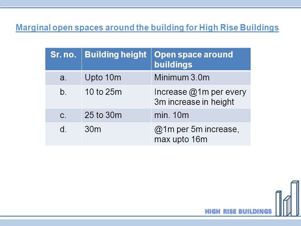 Marginal open spaces around the building for High Rise Buildings