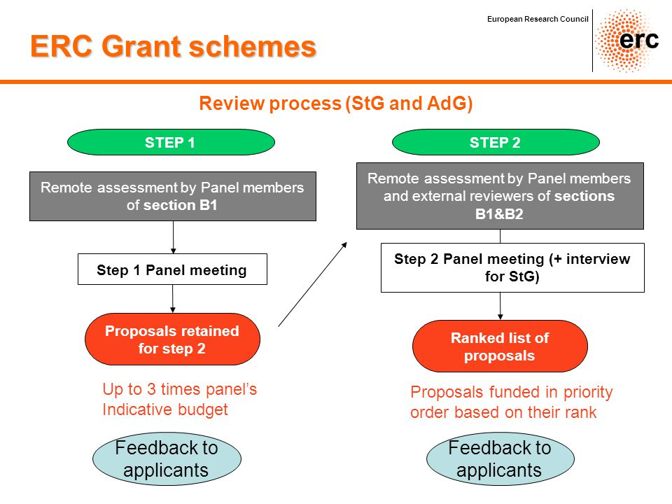 ERC Grant schemes Review process (StG and AdG) Feedback to applicants