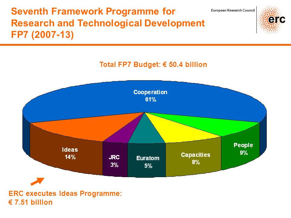 ERC: 15% Seventh Framework Programme for