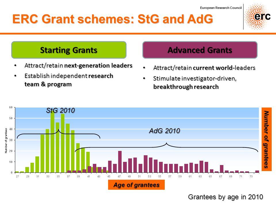 ERC Grant schemes: StG and AdG
