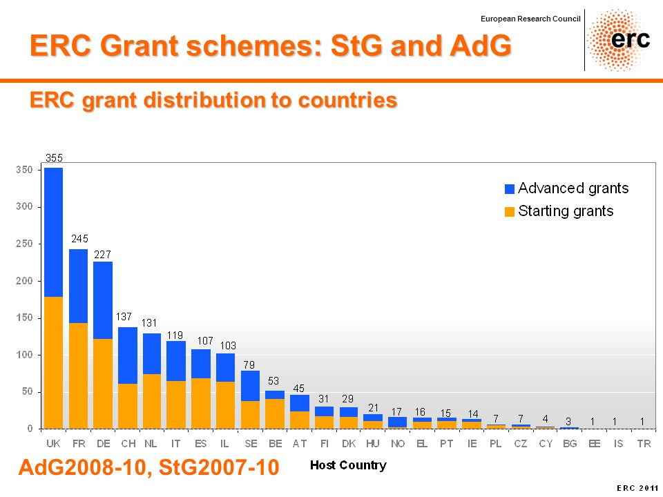 ERC Grant schemes: StG and AdG
