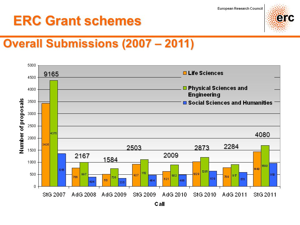 ERC Grant schemes Overall Submissions (2007 – 2011) 9165 4080 2503