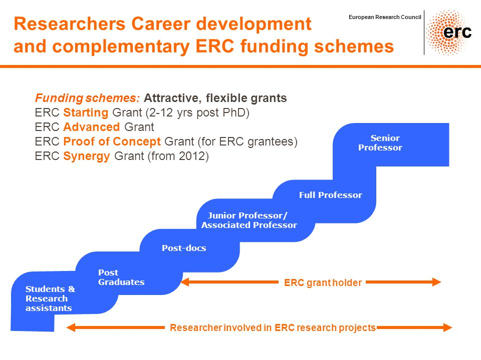 Researcher involved in ERC research projects