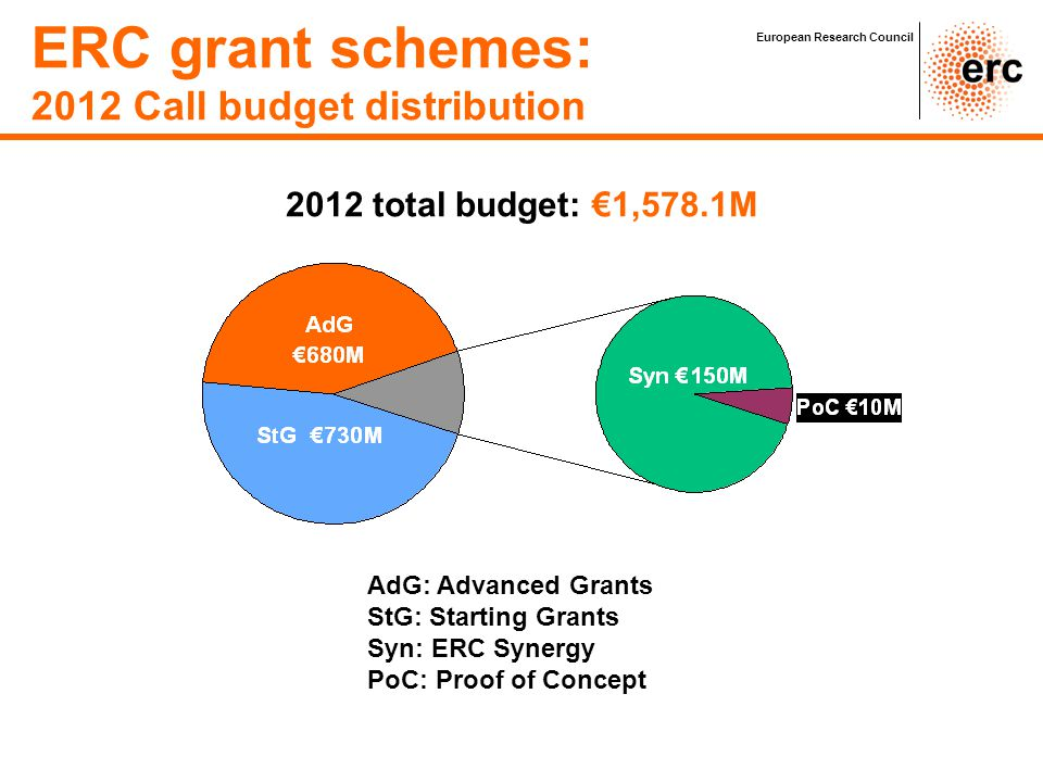 ERC grant schemes: 2012 Call budget distribution