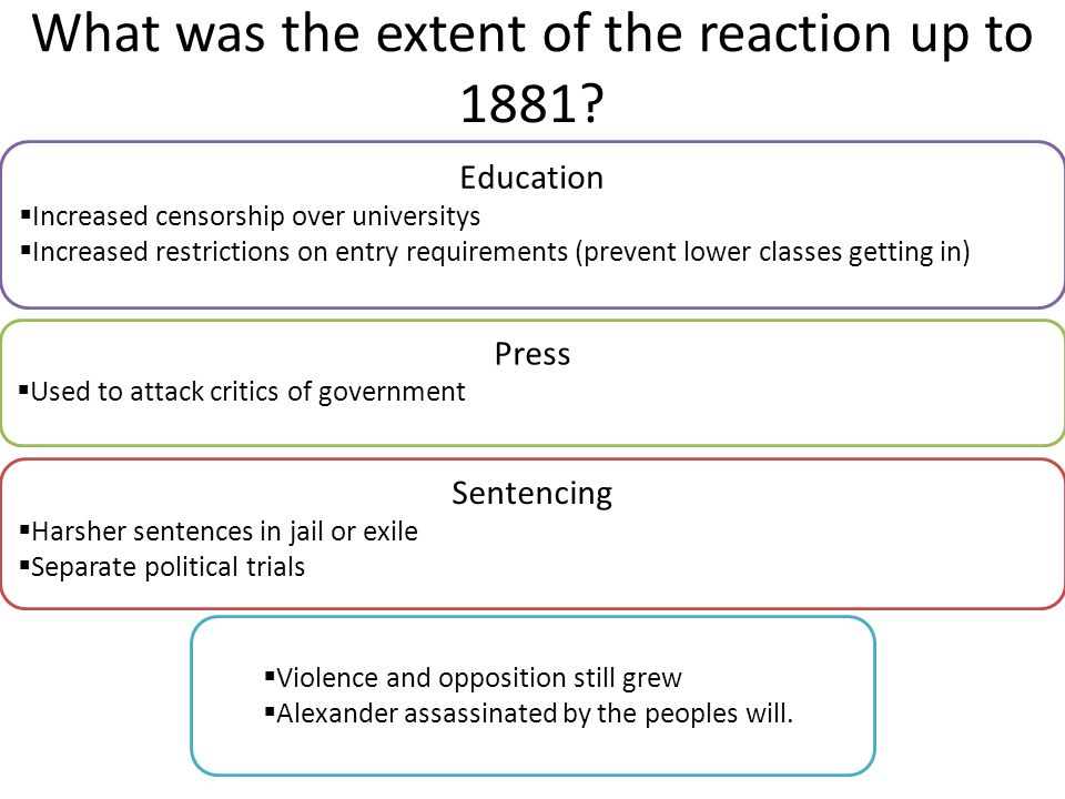 What was the extent of the reaction up to 1881