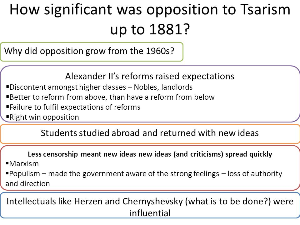 How significant was opposition to Tsarism up to 1881