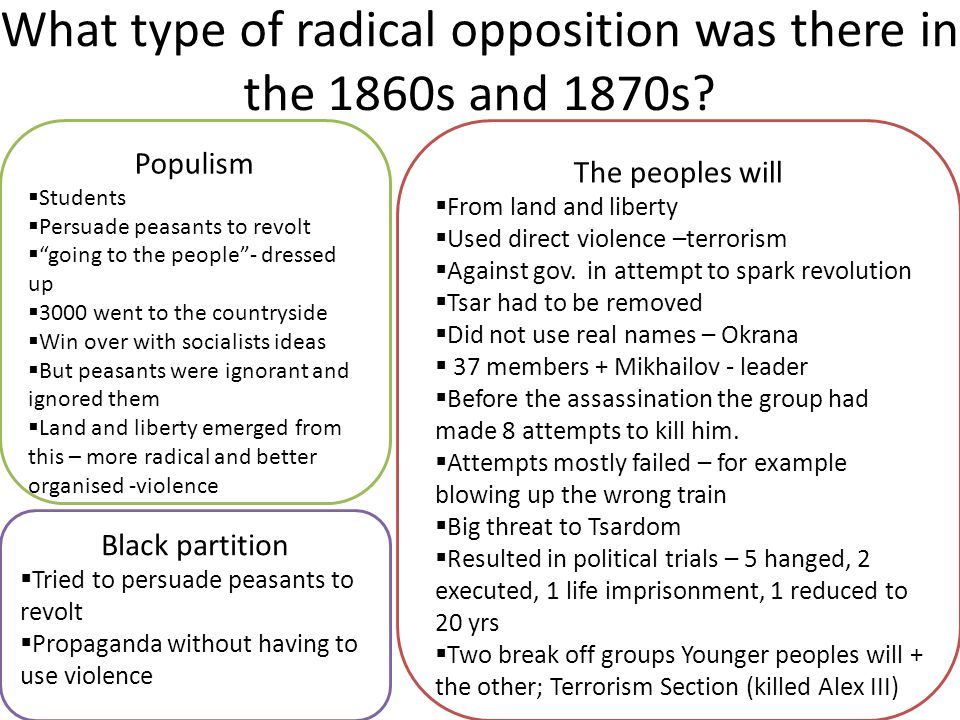 What type of radical opposition was there in the 1860s and 1870s
