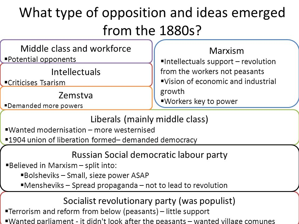 What type of opposition and ideas emerged from the 1880s