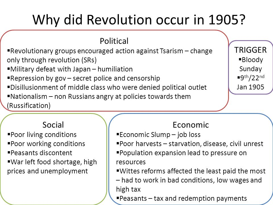 why did the 1905 revolution in The russian revolution of 1905 was a wave of mass political and social unrest that spread through vast areas of the russian empire, some of which was directed at the.