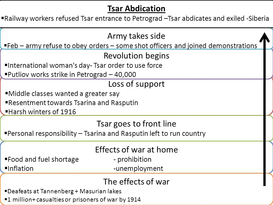 Tsar Abdication Army takes side Revolution begins Loss of support