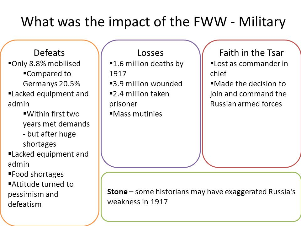 What was the impact of the FWW - Military