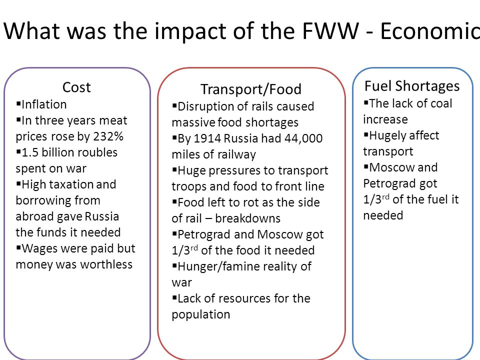What was the impact of the FWW - Economic