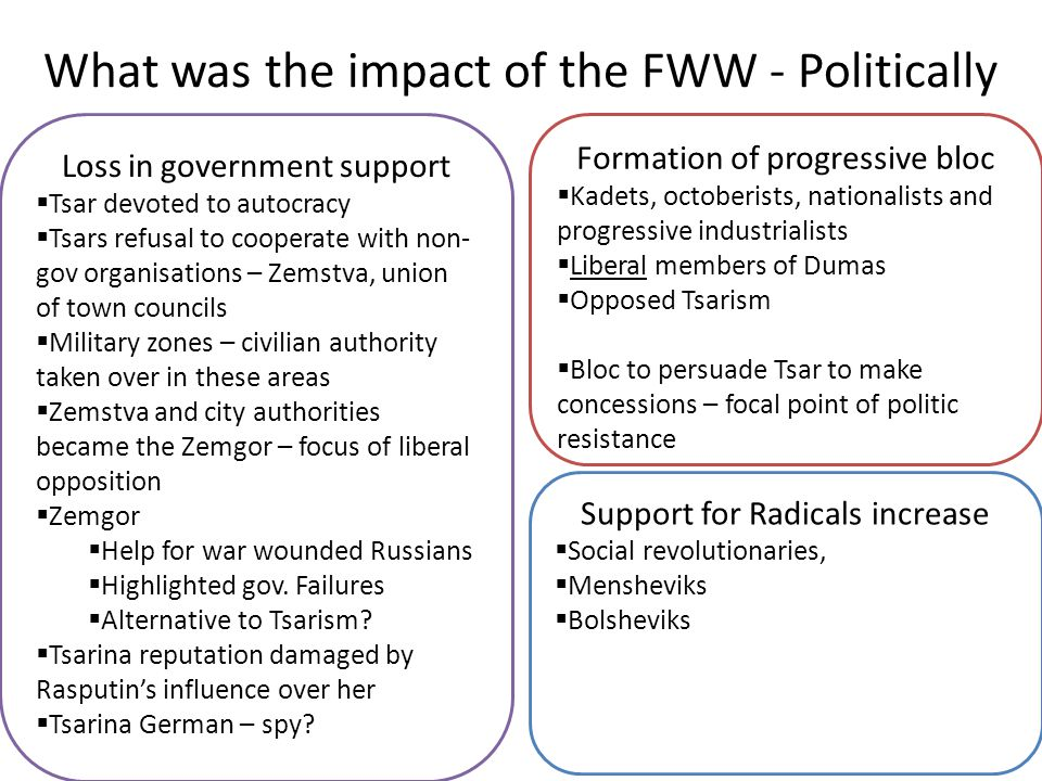 What was the impact of the FWW - Politically