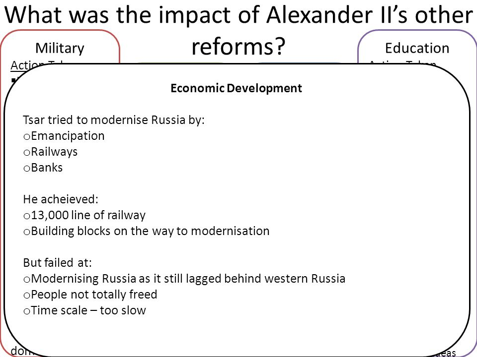 What was the impact of Alexander II's other reforms