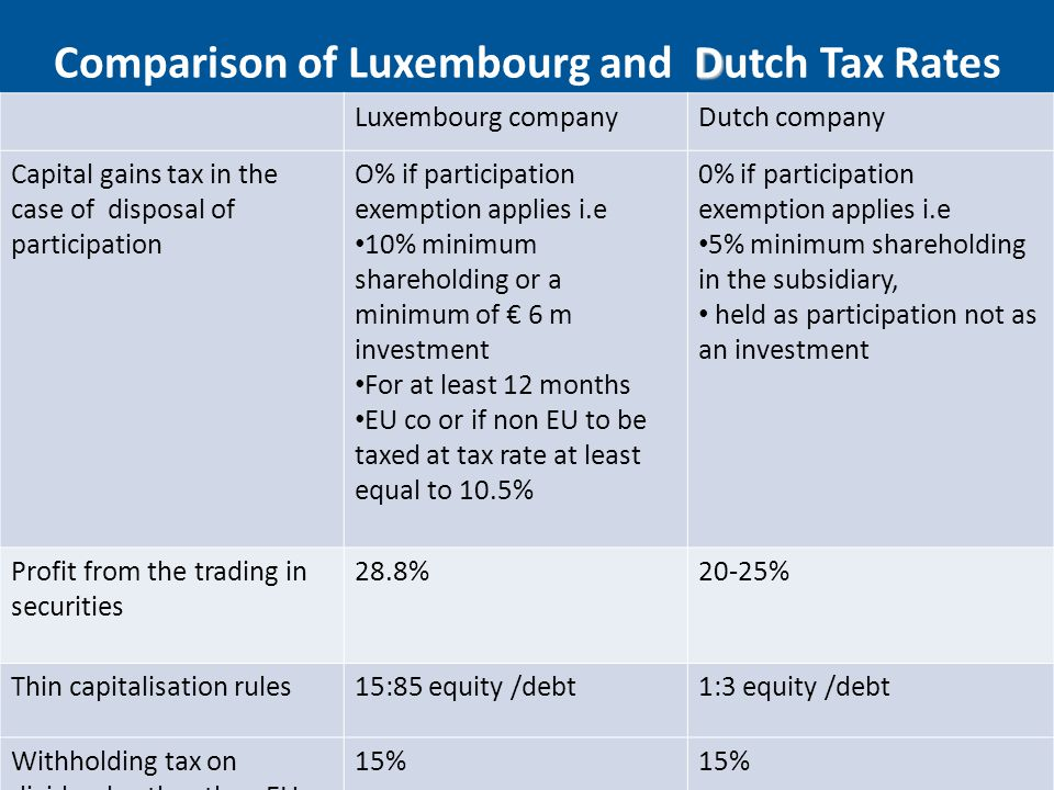 Comparison of Luxembourg and Dutch Tax Rates