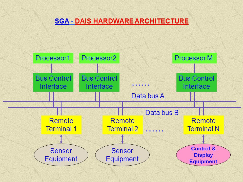 SGA - DAIS HARDWARE ARCHITECTURE Control & Display Equipment