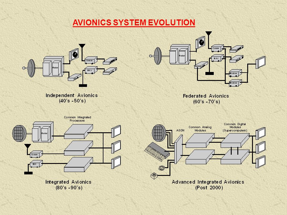 AVIONICS SYSTEM EVOLUTION
