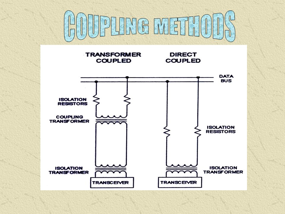 COUPLING METHODS