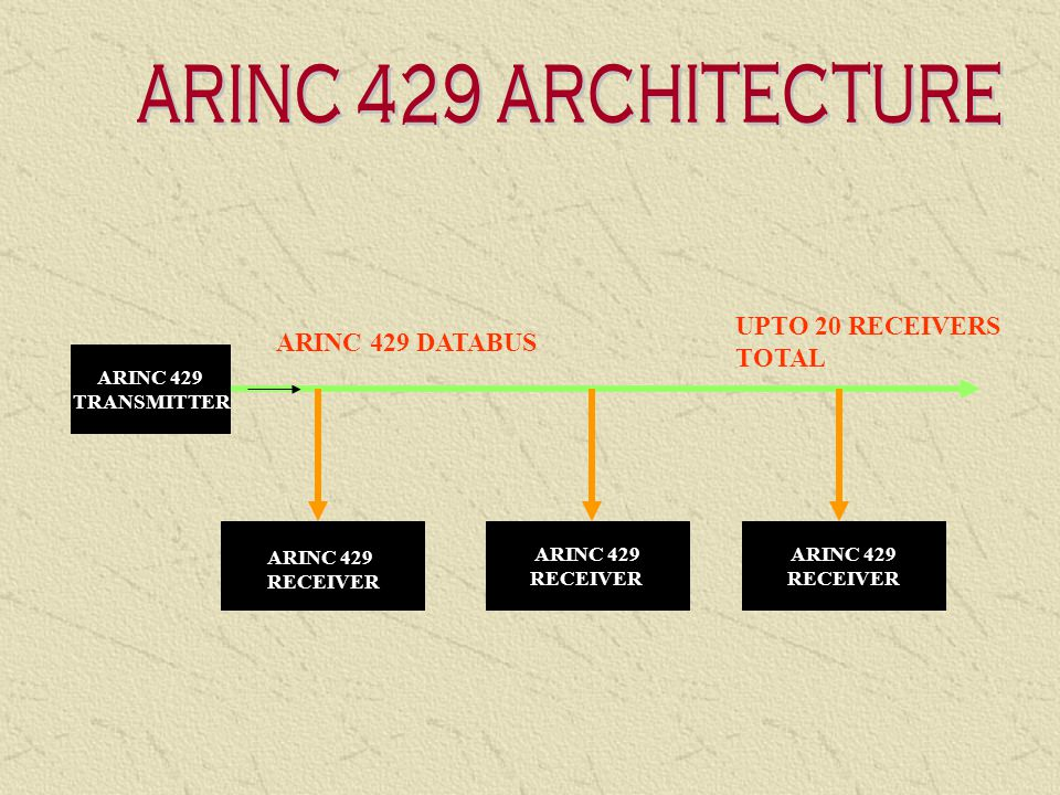 ARINC 429 ARCHITECTURE UPTO 20 RECEIVERS ARINC 429 DATABUS TOTAL