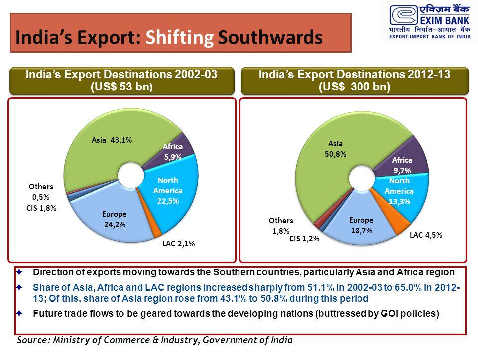India's Export: Shifting Southwards