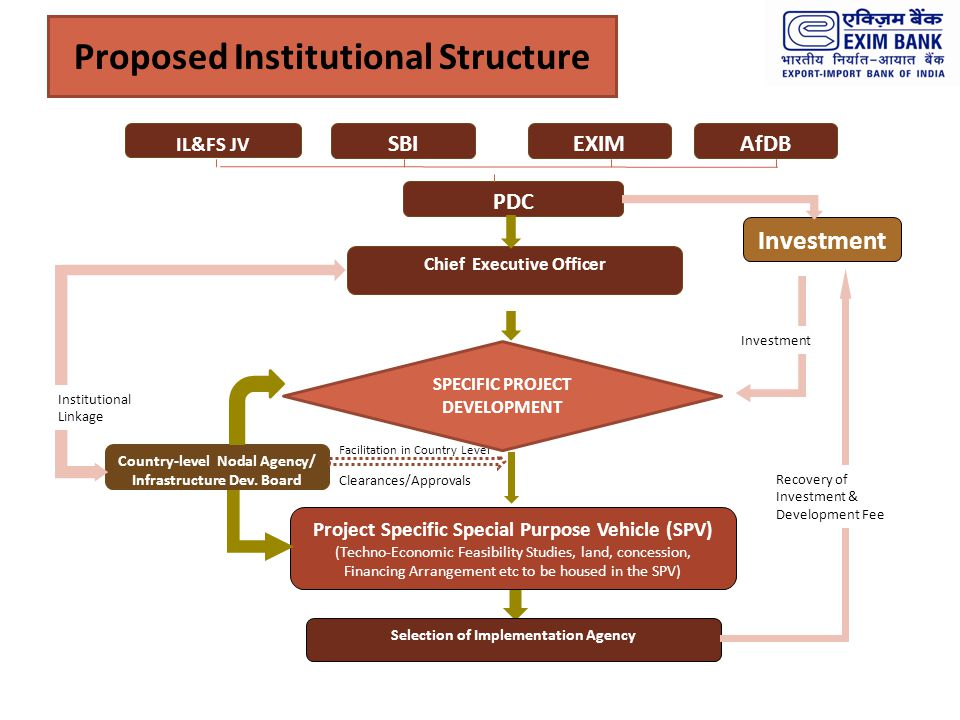 Proposed Institutional Structure