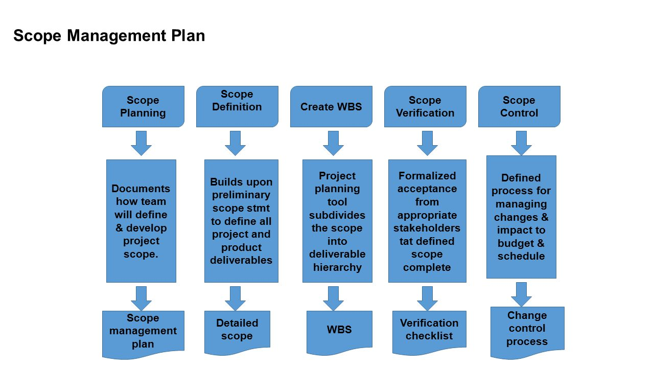 Scope Management Plan Scope Planning Scope Definition Create WBS