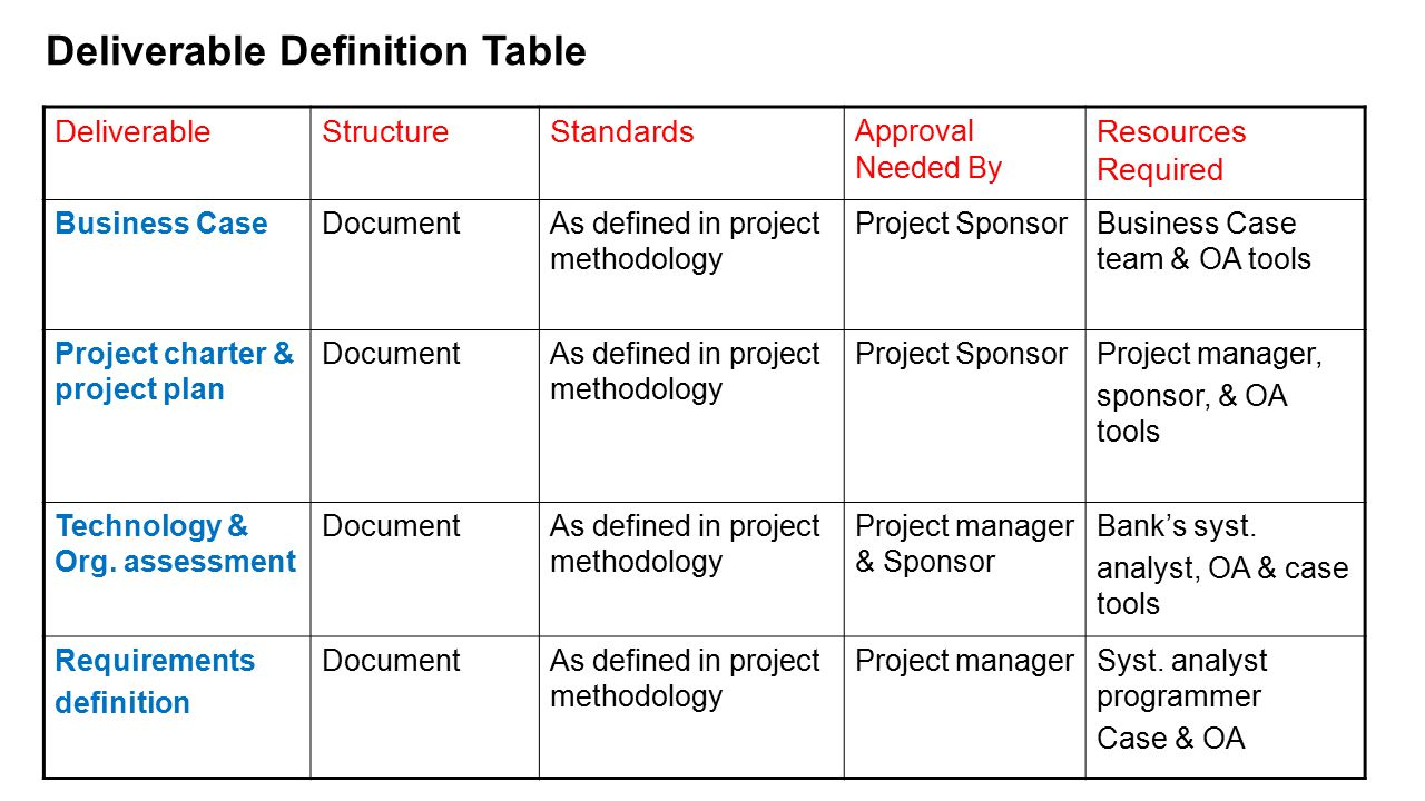Deliverable Definition Table
