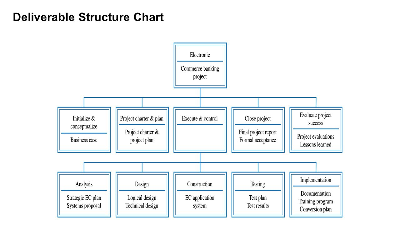 Deliverable Structure Chart