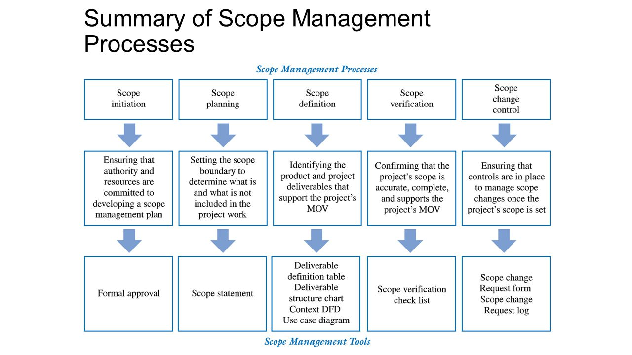Summary of Scope Management Processes