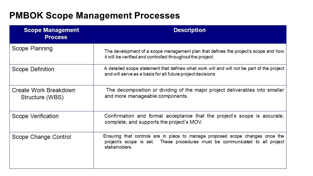 PMBOK Scope Management Processes