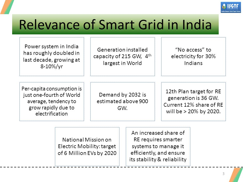 Relevance of Smart Grid in India
