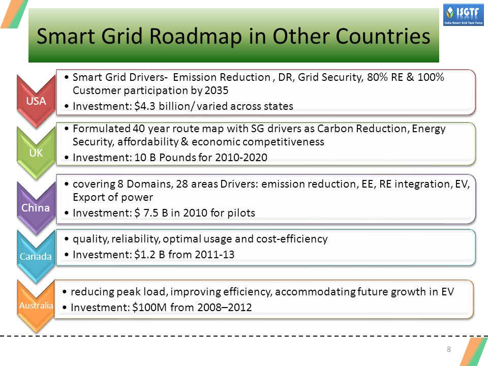 Smart Grid Roadmap in Other Countries