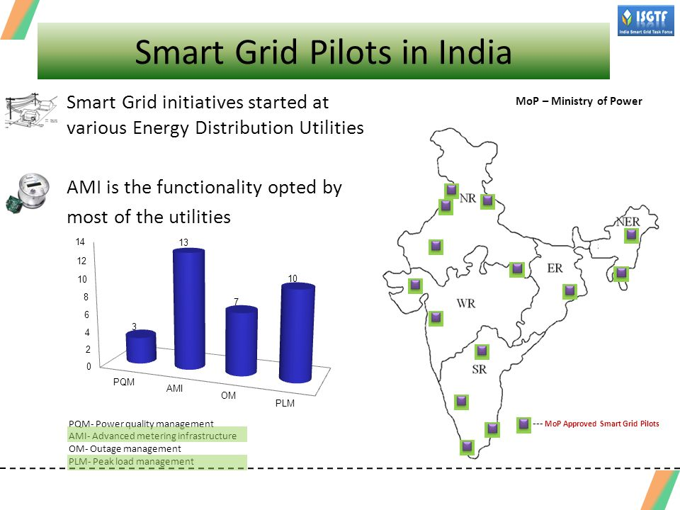 Smart Grid Pilots in India