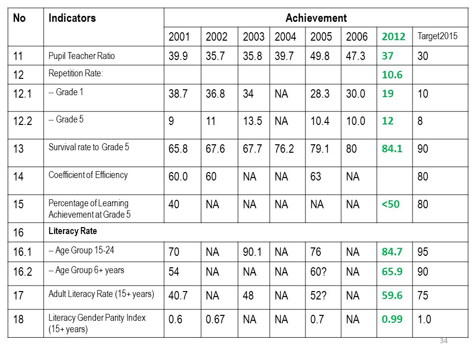No Indicators Achievement 2001 2002 2003 2004 2005 2006 2012 11 39.9