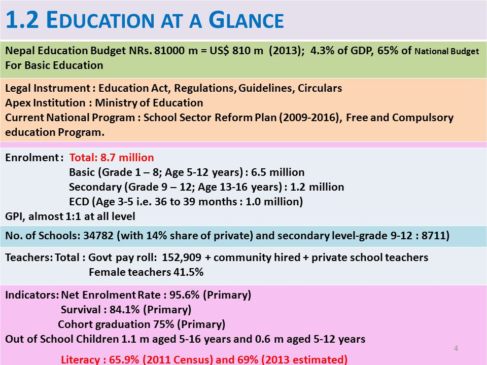 1.2 Education at a Glance Nepal Education Budget NRs. 81000 m = US$ 810 m (2013); 4.3% of GDP, 65% of National Budget.