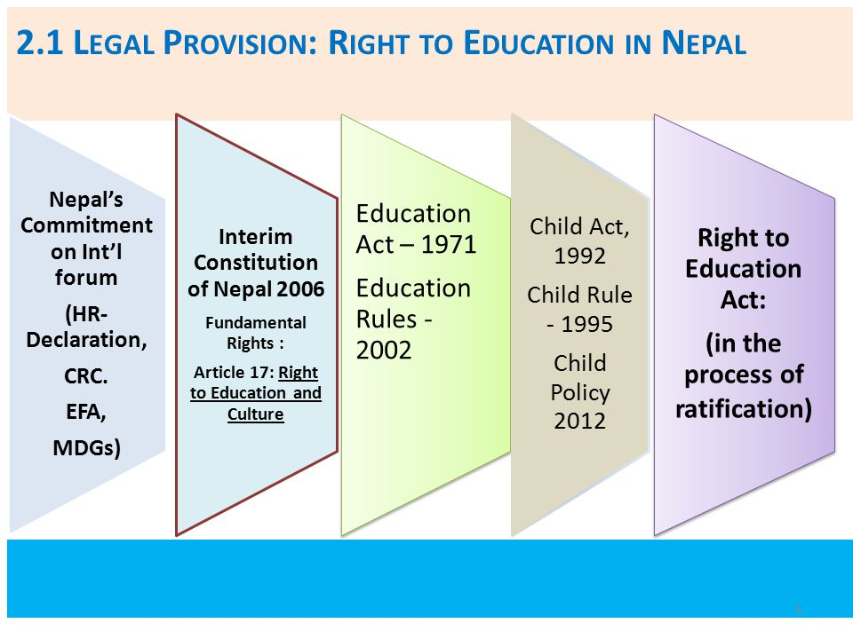 2.1 Legal Provision: Right to Education in Nepal