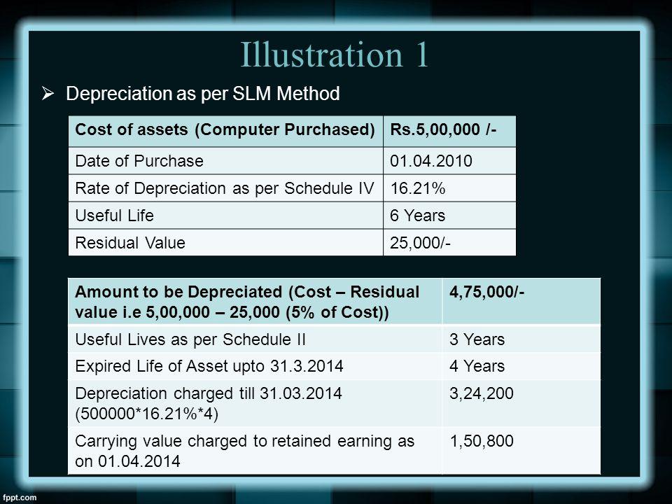 Illustration 1 Depreciation as per SLM Method
